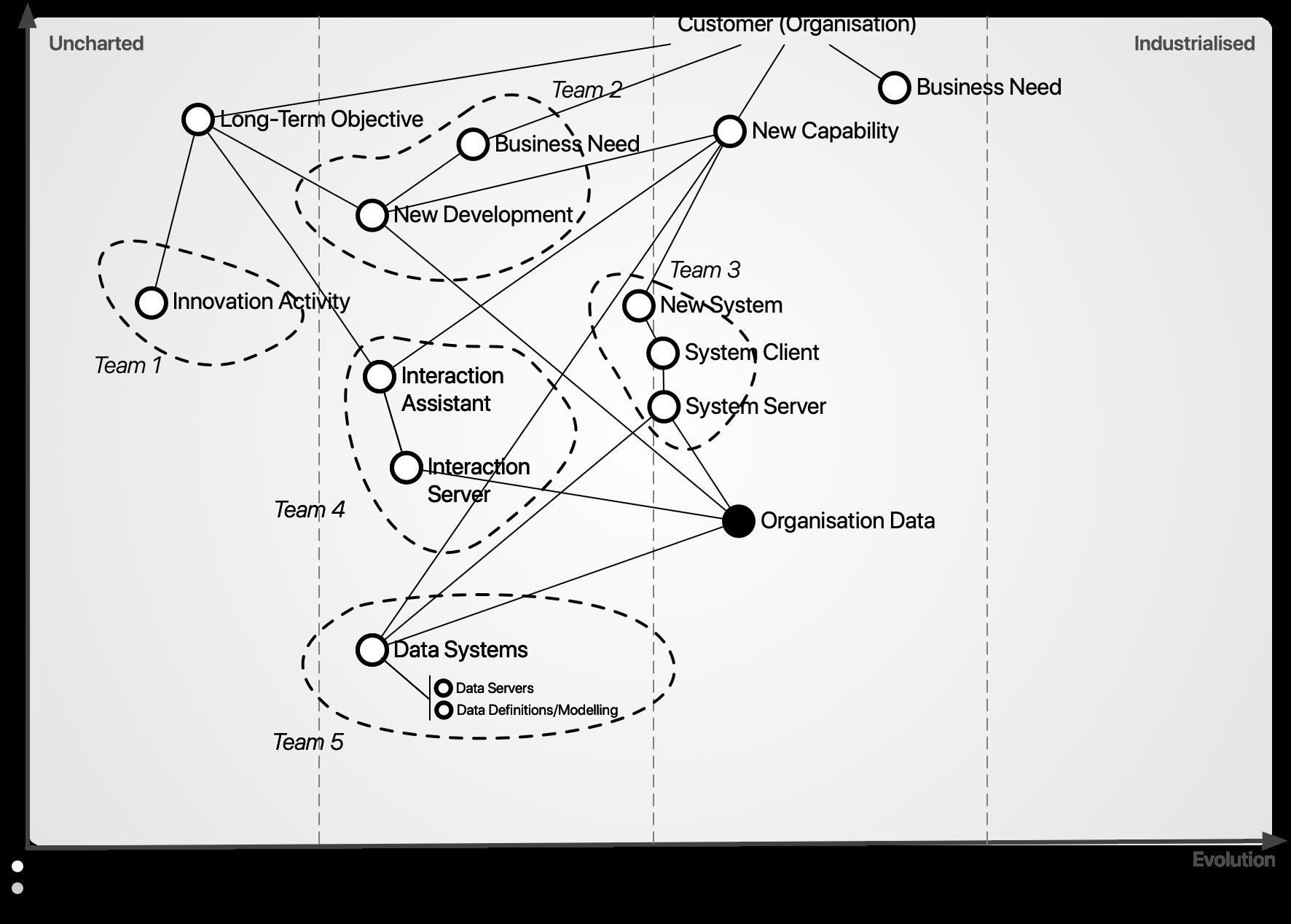 Figure 1: Organisation Level Map (Simplified)